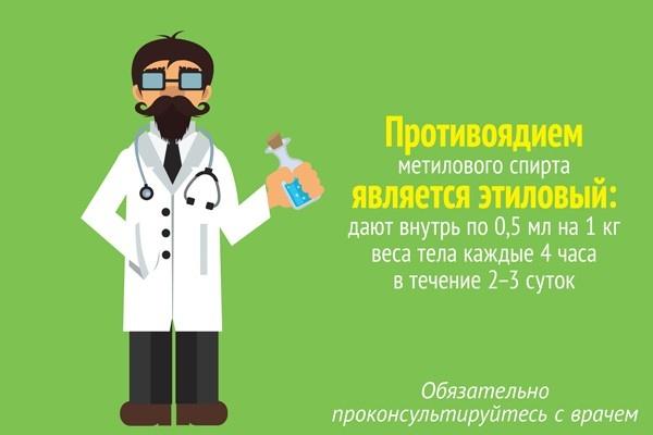 антидот метанола