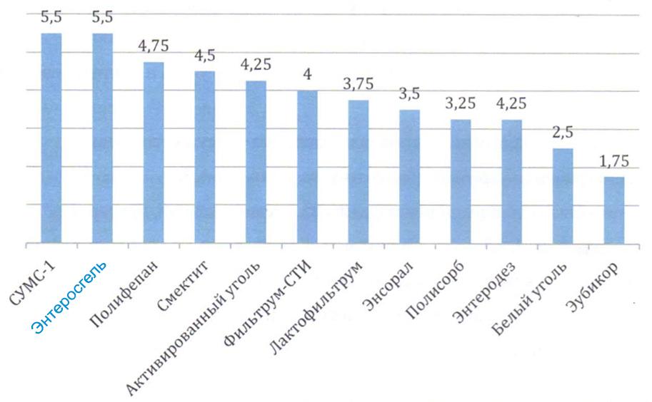 Сравнение энтеросорбентов по гидрофильной силе